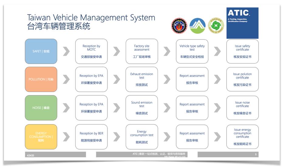 台湾零部件认证
